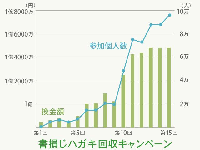 hagaki_graph