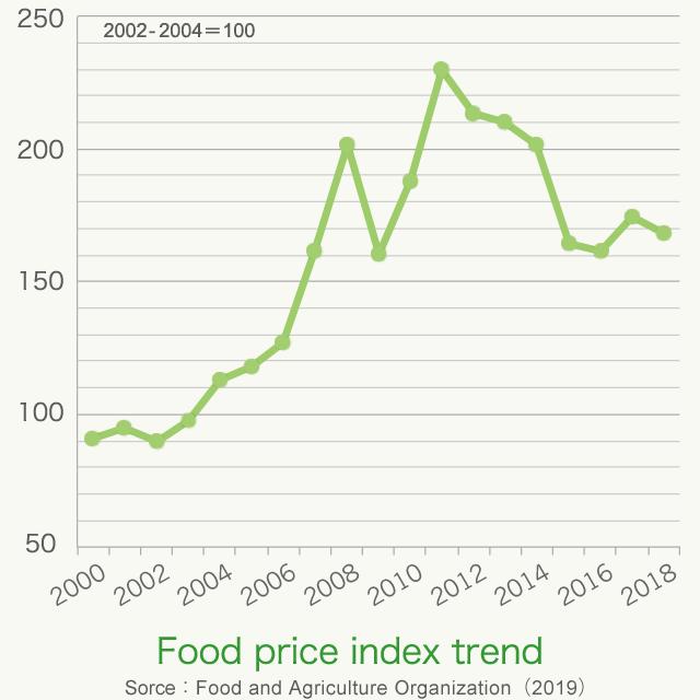 food price index trend