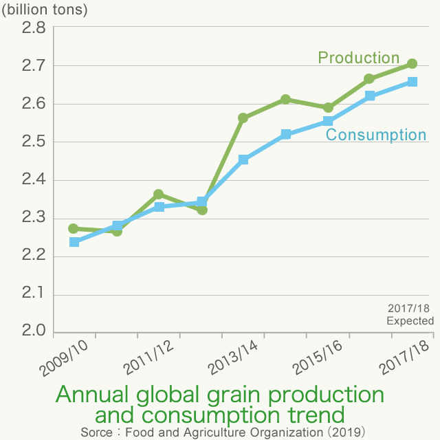 grain production and consumption