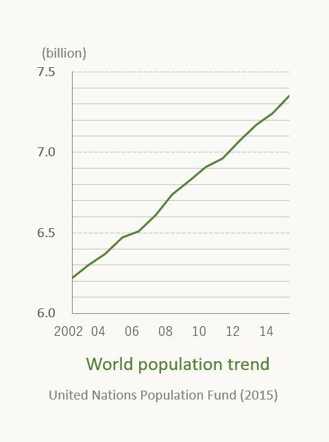 hfw_population_12