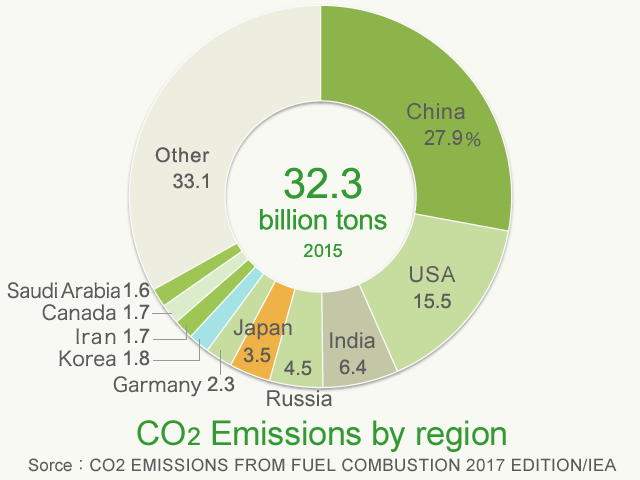 CO2 Emissions by region